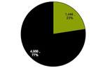 Apple скупила 23% мировой памяти
